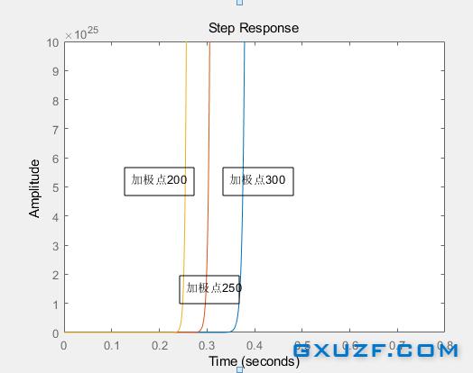 自控实验五 零、极点对线性控制系统的影响
