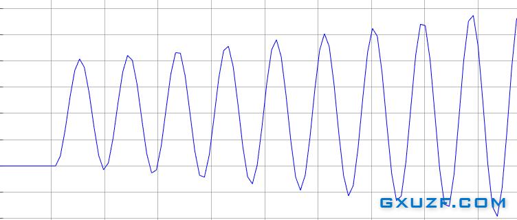 自控实验七 二阶采样系统的瞬态响应和稳定性分析