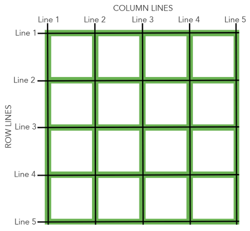CSS Grid网格布局实例教程